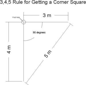 3 4 5 Rule For Squaring a Carport Corner